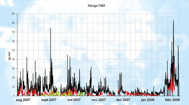 MARGA长期监测NH3变化图表